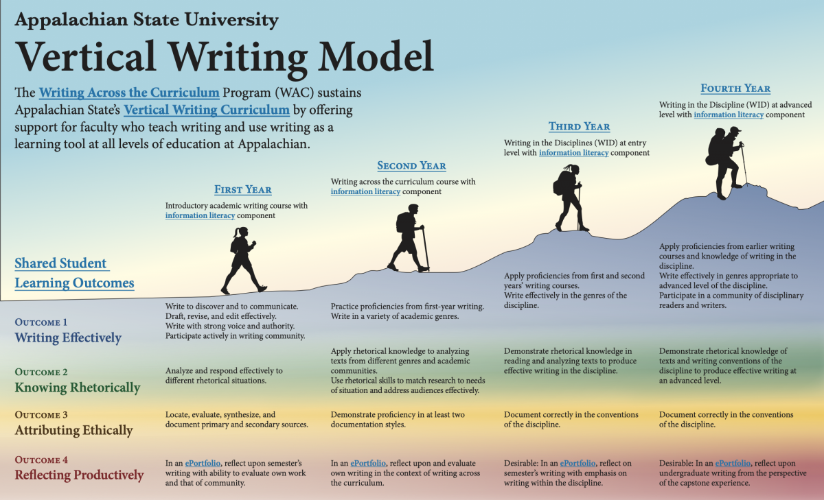 Vertical Writing Curriculum Infographic